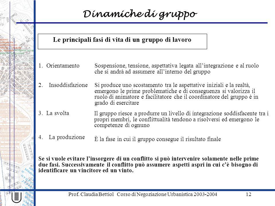 Le principali fasi di vita di un gruppo di lavoro