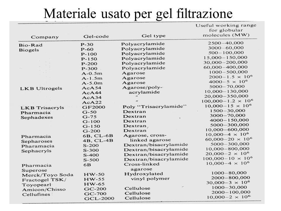 Materiale usato per gel filtrazione