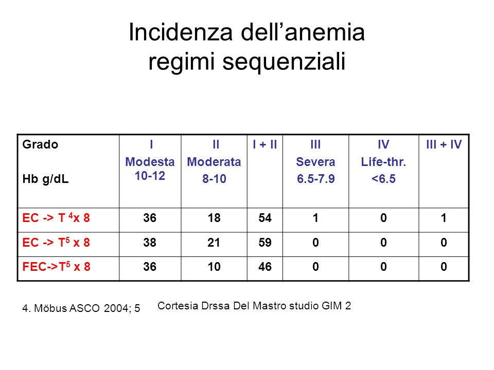Incidenza dell'anemia regimi sequenziali