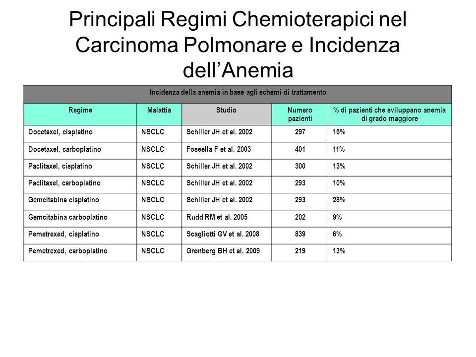 Principali Regimi Chemioterapici nel Carcinoma Polmonare e Incidenza dell'Anemia