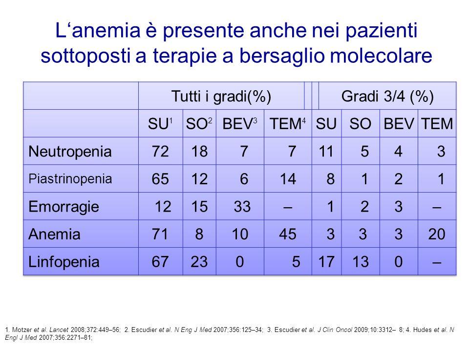 L'anemia è presente anche nei pazienti sottoposti a terapie a bersaglio molecolare