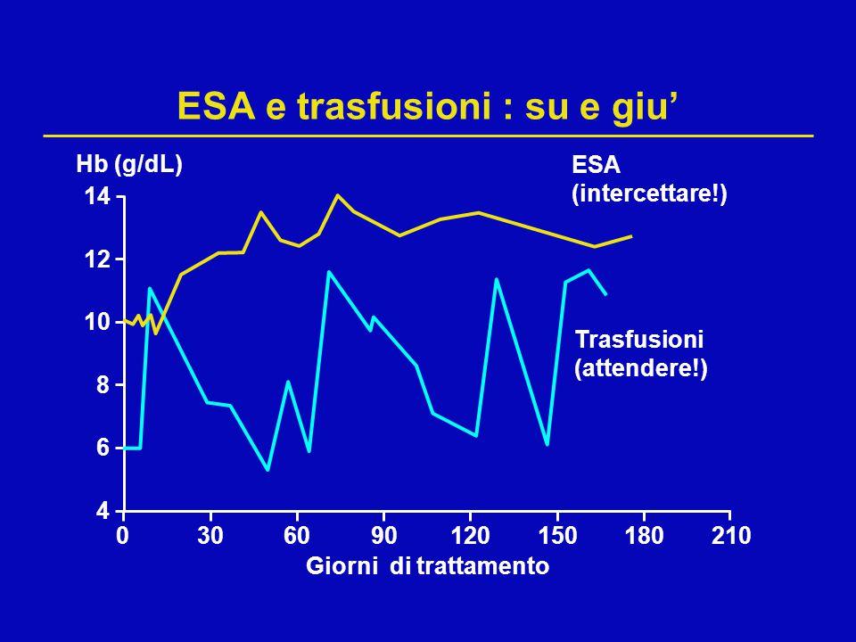 ESA e trasfusioni : su e giu'