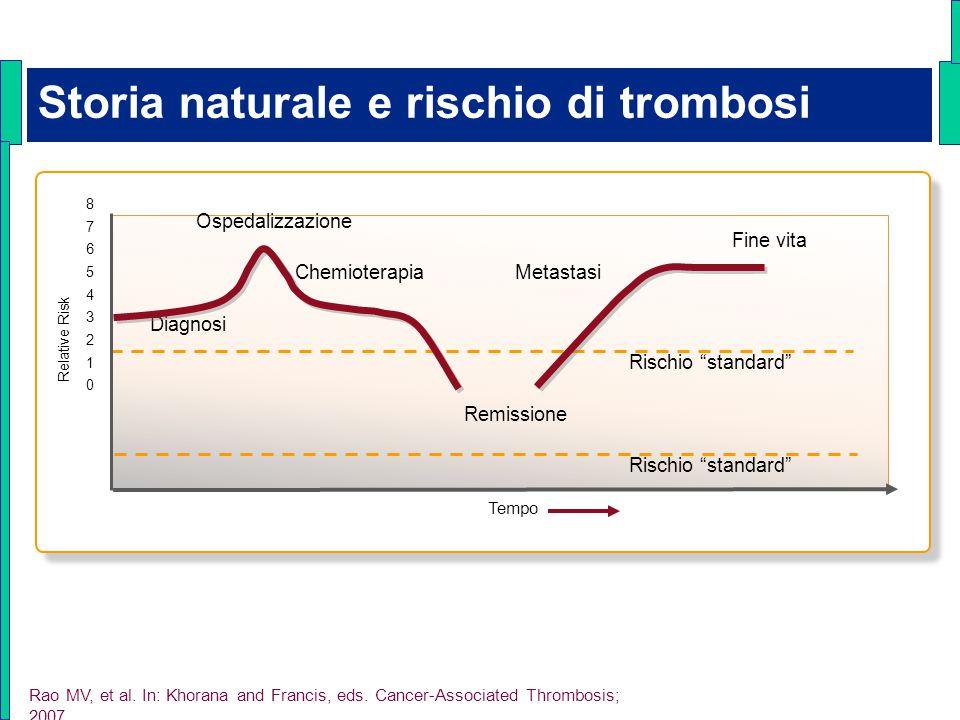 Storia naturale e rischio di trombosi