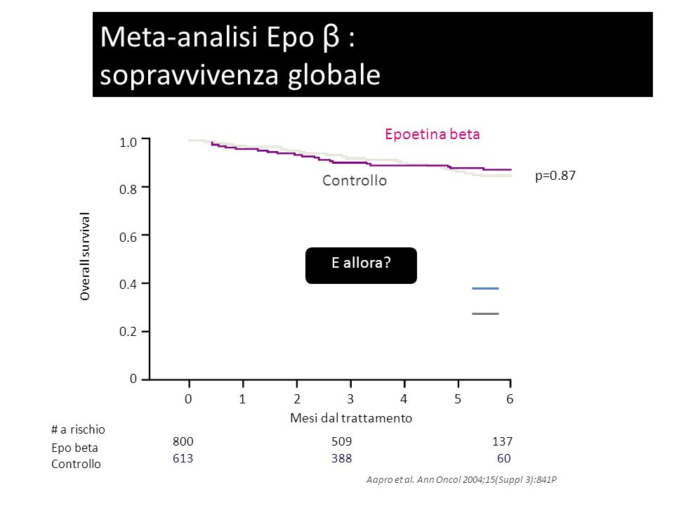 Meta-analisi Epo β : sopravvivenza globale