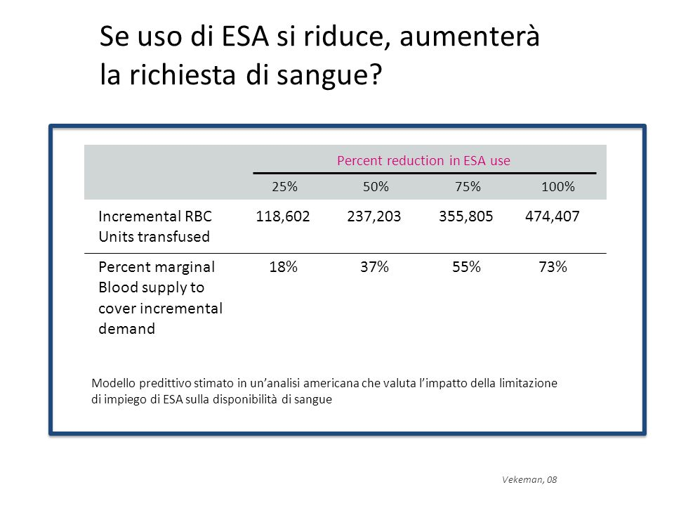 Percent reduction in ESA use