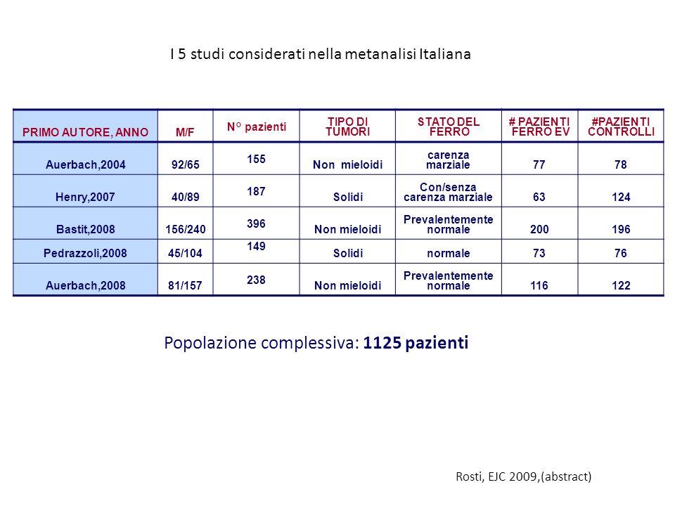 Popolazione complessiva: 1125 pazienti