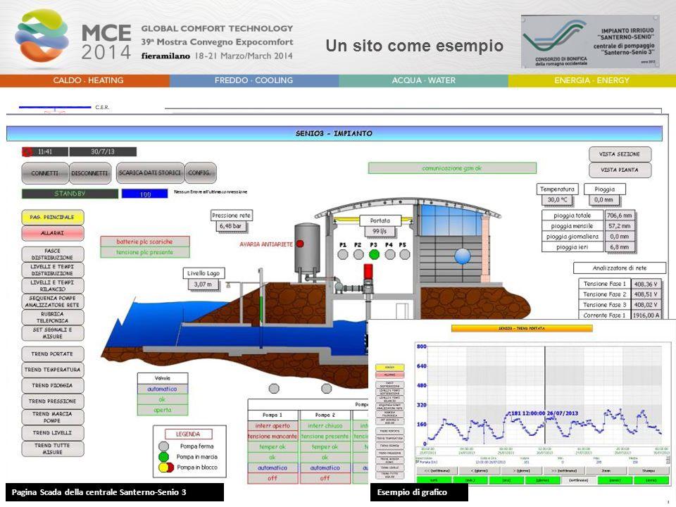 Un sito come esempio Pagina Scada dello schema Schema progettuale