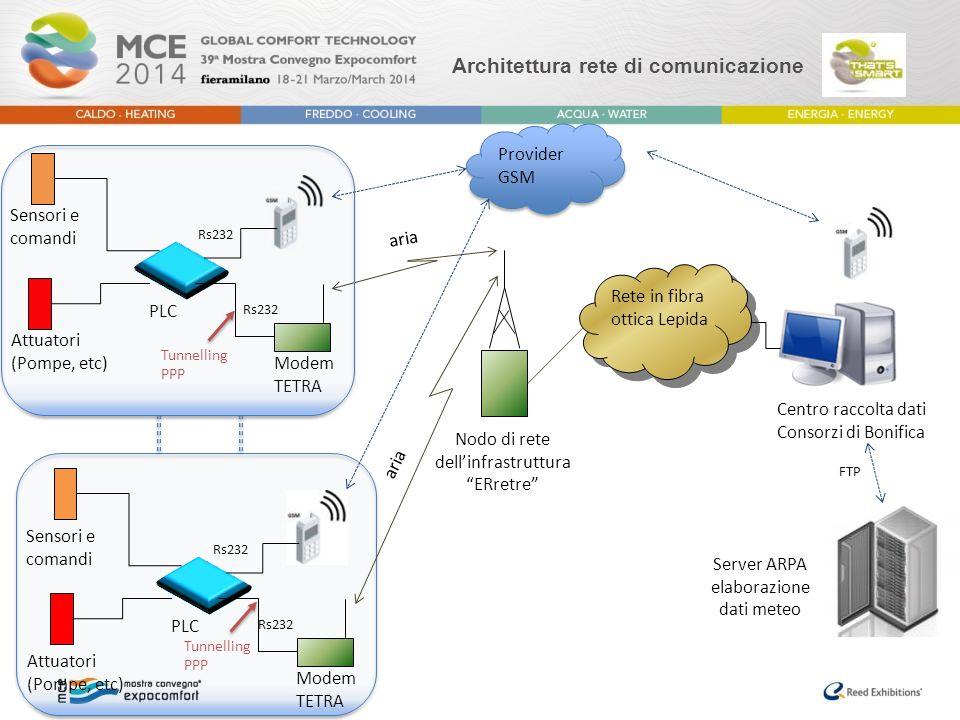 Architettura rete di comunicazione