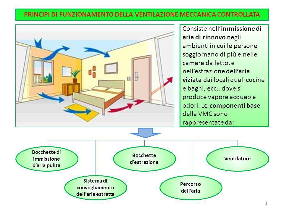 PRINCIPI DI FUNZIONAMENTO DELLA VENTILAZIONE MECCANICA CONTROLLATA