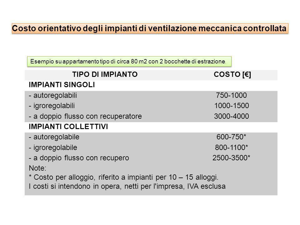 Costo orientativo degli impianti di ventilazione meccanica controllata
