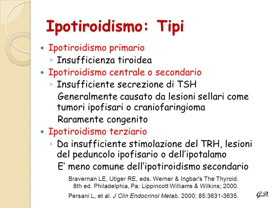 Ipotiroidismo: Tipi Ipotiroidismo primario Insufficienza tiroidea