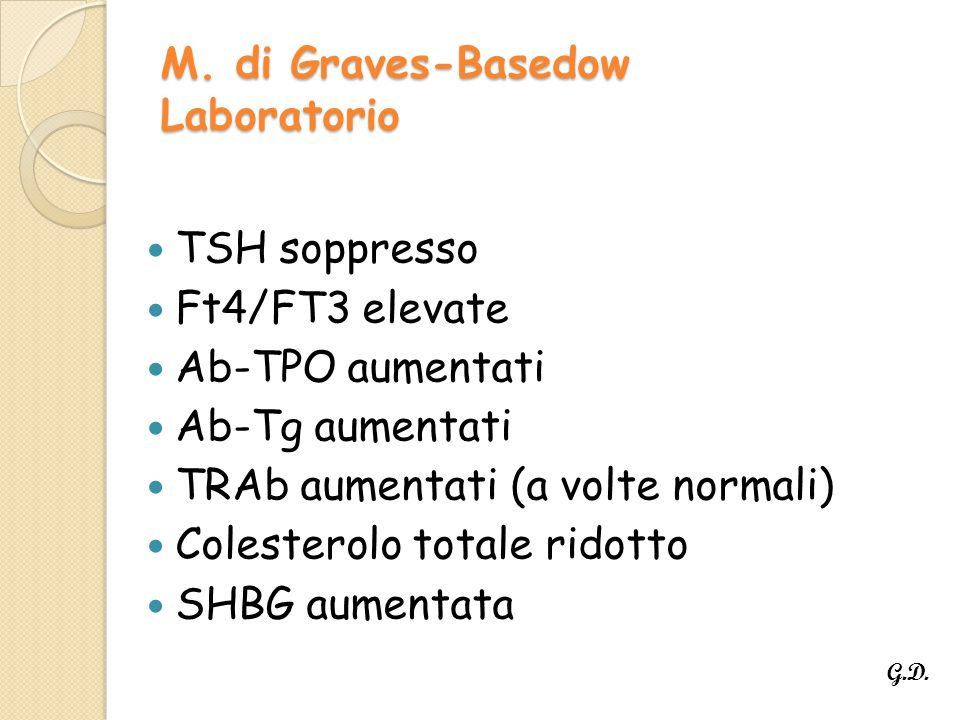 M. di Graves-Basedow Laboratorio