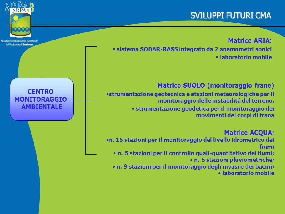 SVILUPPI FUTURI CMA Matrice ARIA: Matrice SUOLO (monitoraggio frane)