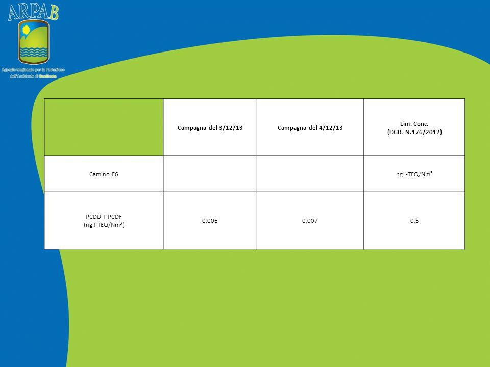 Campagna del 3/12/13 Campagna del 4/12/13. Lim. Conc. (DGR. N.176/2012) Camino E6. ng I-TEQ/Nm3.