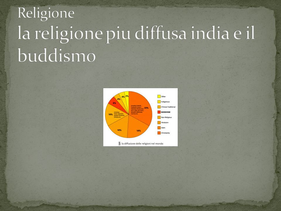 Religione la religione piu diffusa india e il buddismo