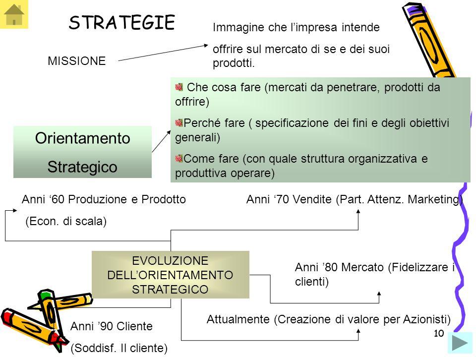 STRATEGIE Orientamento Strategico Immagine che l'impresa intende