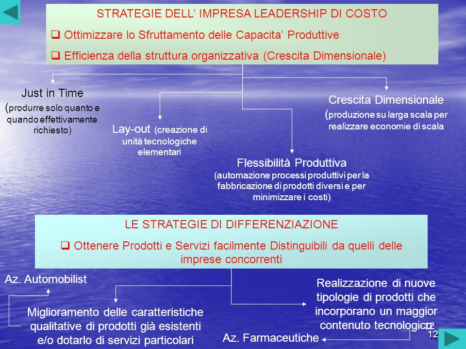 STRATEGIE DELL' IMPRESA LEADERSHIP DI COSTO