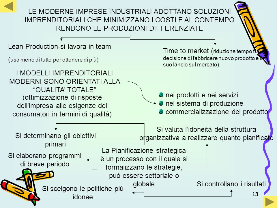 Lean Production-si lavora in team