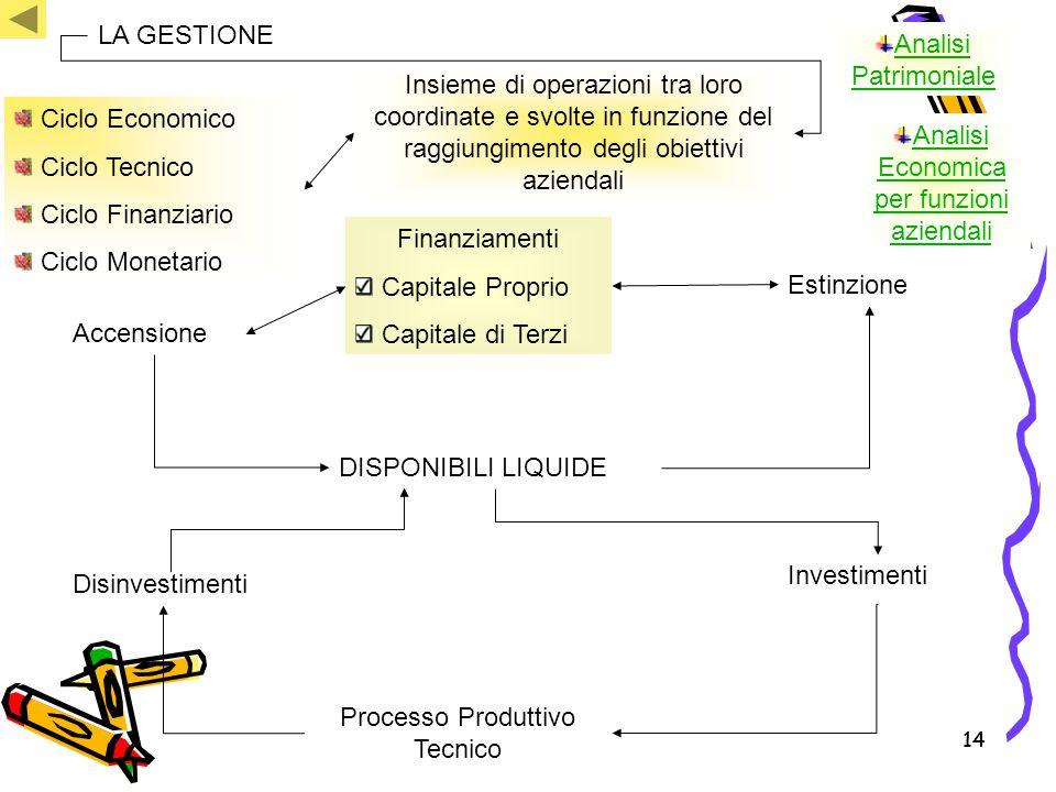 Analisi Economica per funzioni aziendali