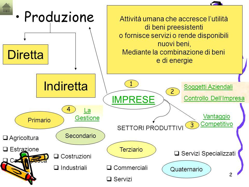 Produzione Diretta Indiretta IMPRESE