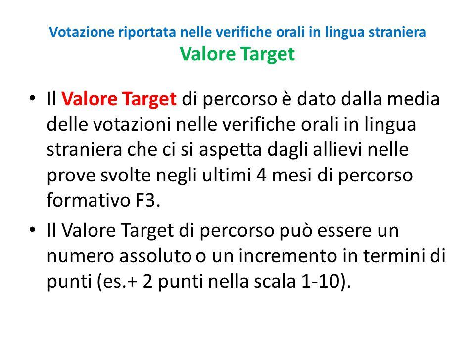 Votazione riportata nelle verifiche orali in lingua straniera Valore Target