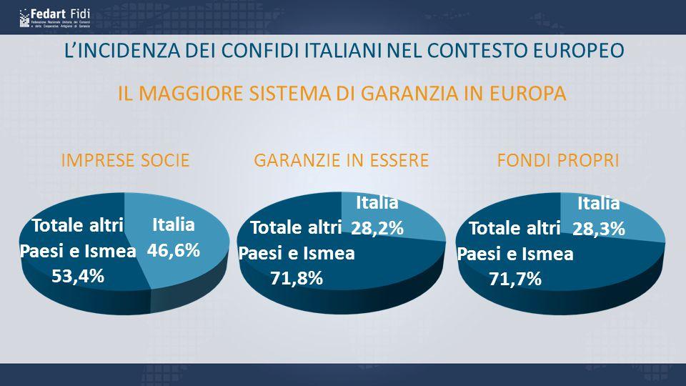 L'INCIDENZA DEI CONFIDI ITALIANI NEL CONTESTO EUROPEO