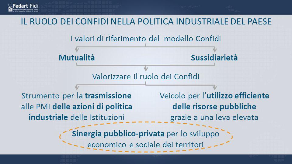 delle risorse pubbliche