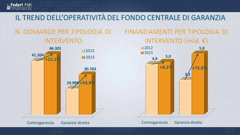 IL TREND DELL'OPERATIVITÀ DEL FONDO CENTRALE DI GARANZIA