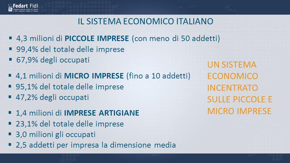 IL SISTEMA ECONOMICO ITALIANO
