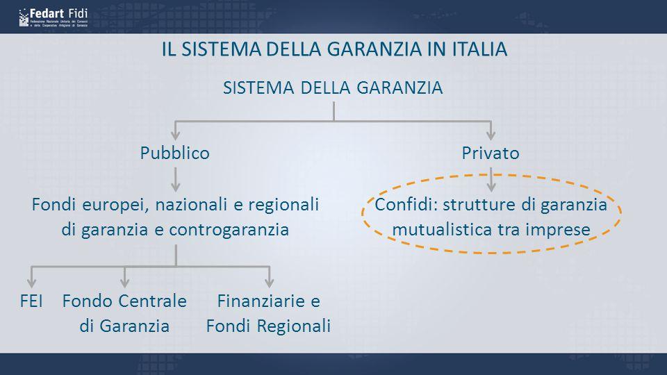 IL SISTEMA DELLA GARANZIA IN ITALIA