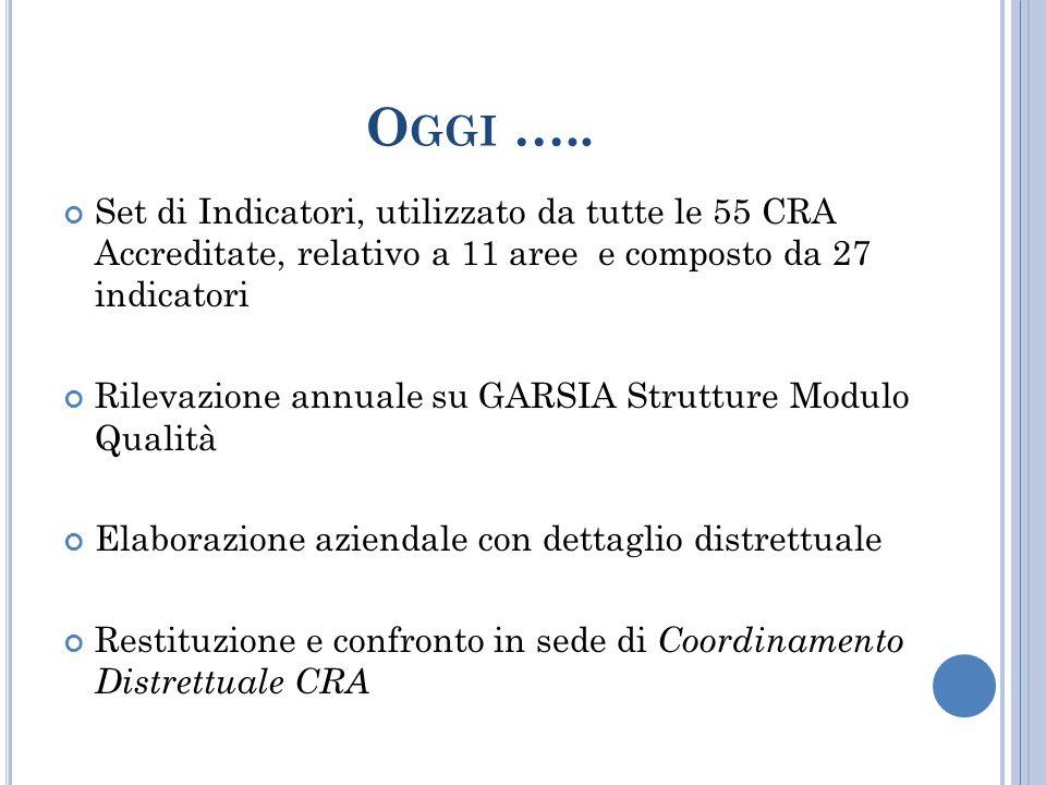 Oggi ….. Set di Indicatori, utilizzato da tutte le 55 CRA Accreditate, relativo a 11 aree e composto da 27 indicatori.