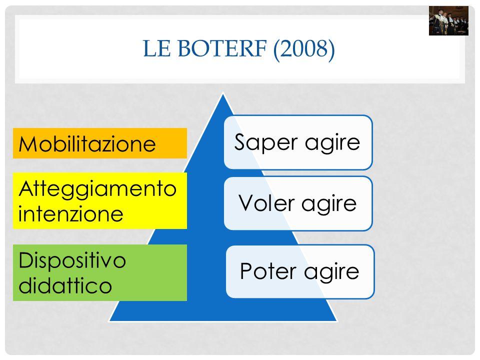 Le Boterf (2008) Saper agire Voler agire Poter agire Mobilitazione