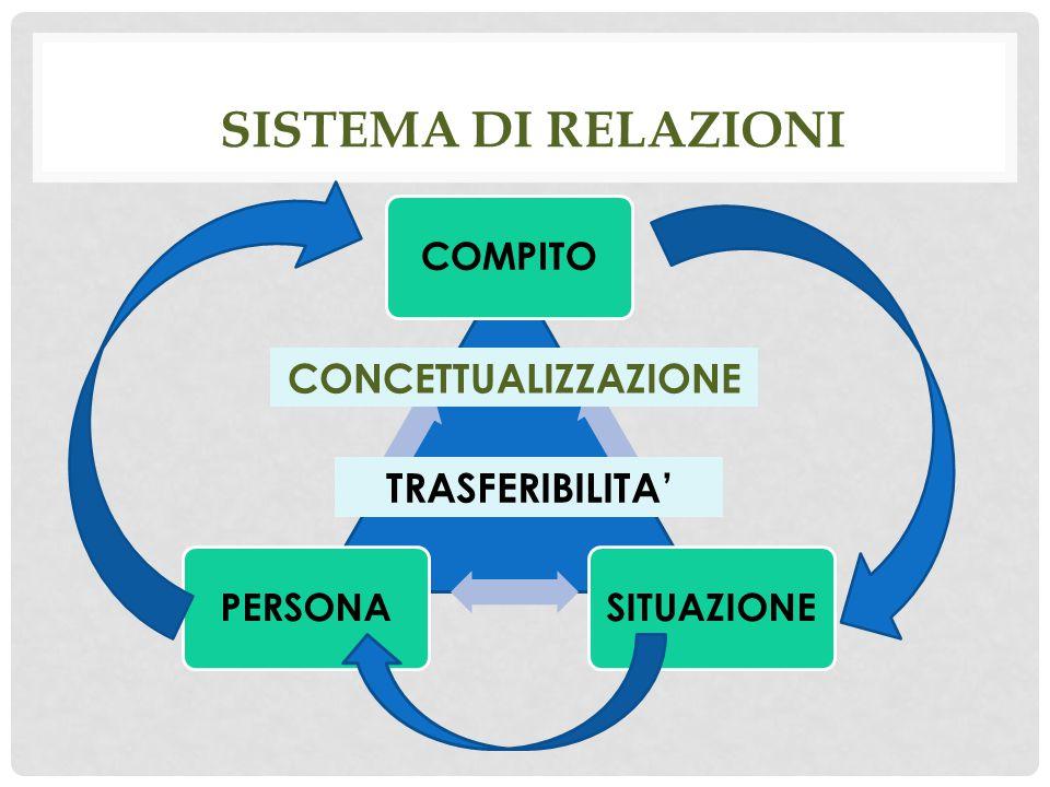 Sistema di relazioni CONCETTUALIZZAZIONE TRASFERIBILITA' COMPITO