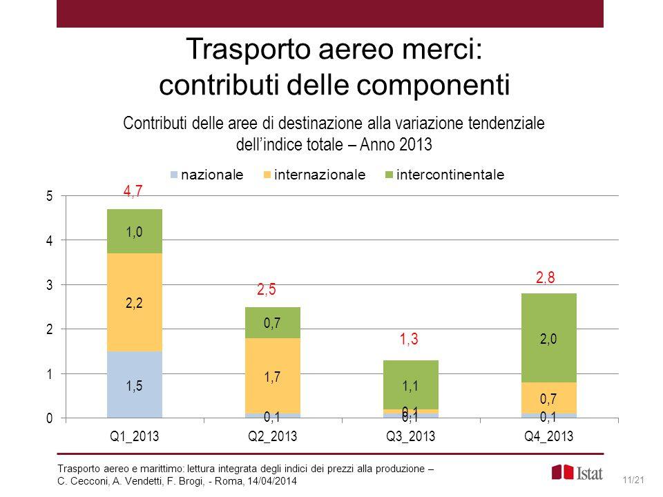 Trasporto aereo merci: contributi delle componenti