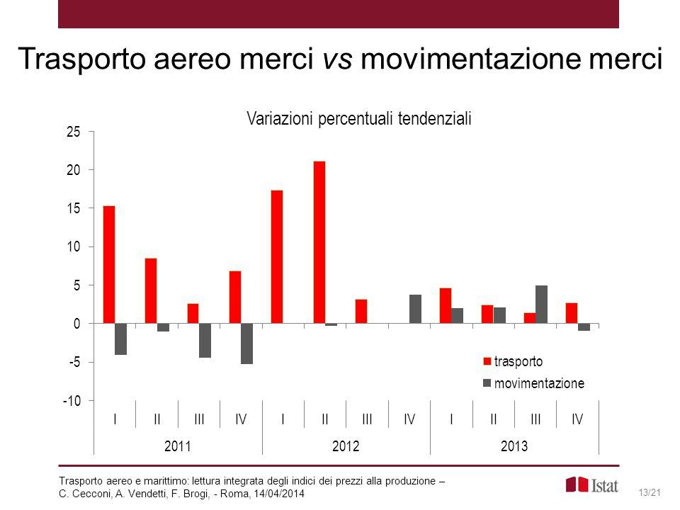 Trasporto aereo merci vs movimentazione merci