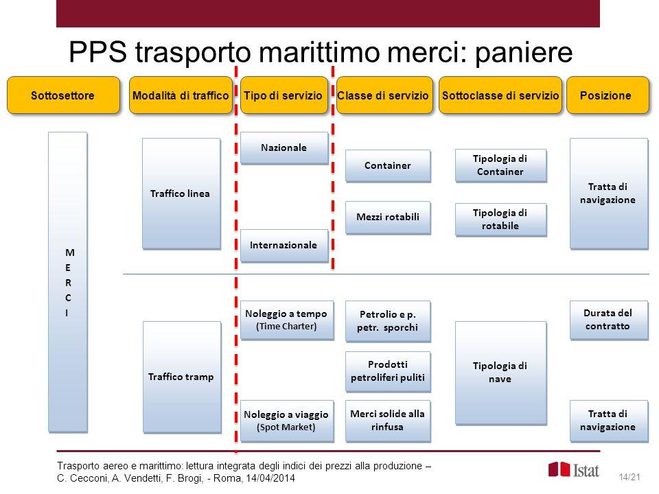 PPS trasporto marittimo merci: paniere