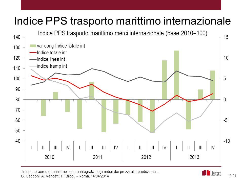 Indice PPS trasporto marittimo internazionale