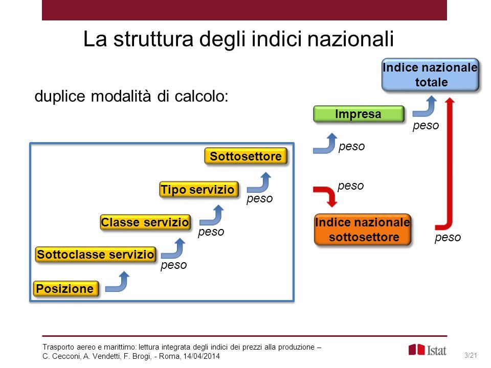 La struttura degli indici nazionali