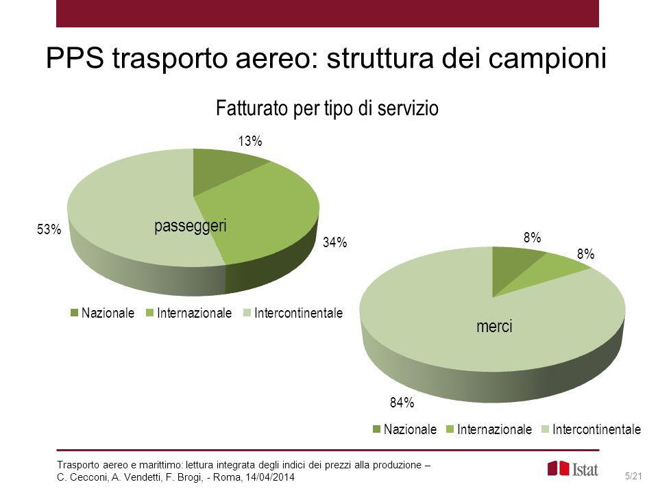 PPS trasporto aereo: struttura dei campioni