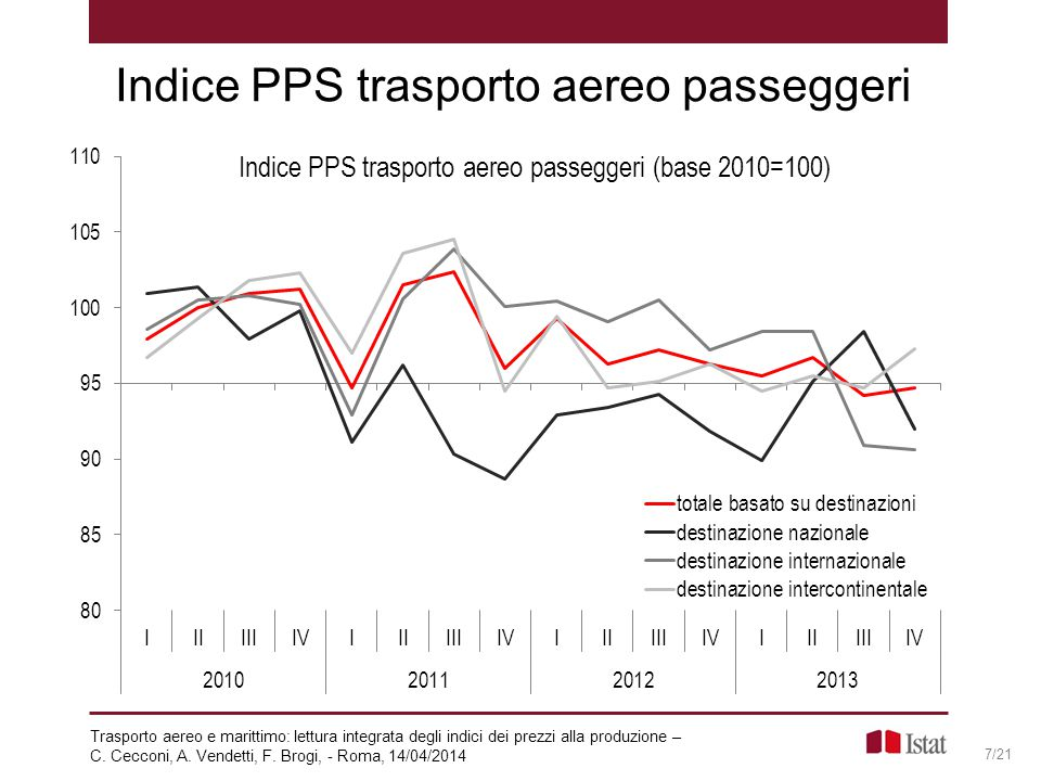 Indice PPS trasporto aereo passeggeri