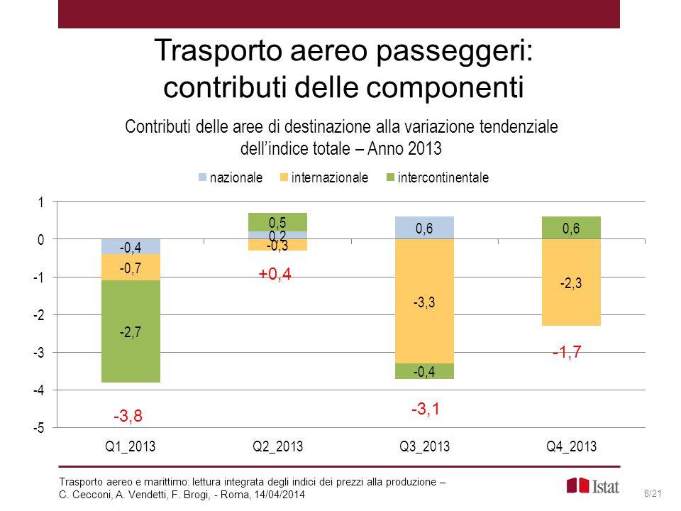 Trasporto aereo passeggeri: contributi delle componenti