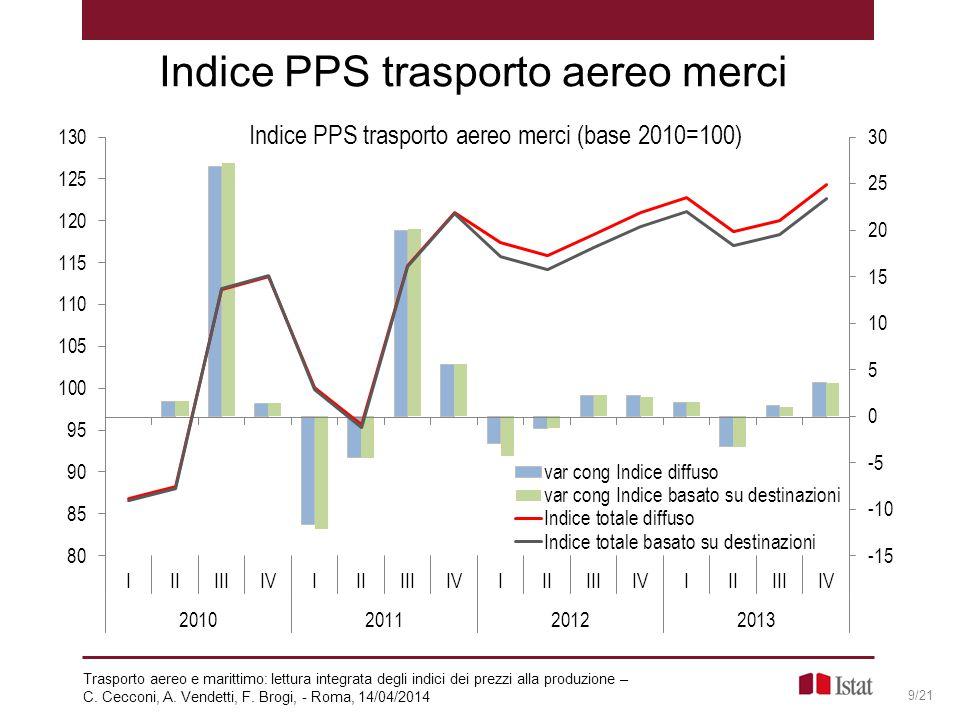 Indice PPS trasporto aereo merci