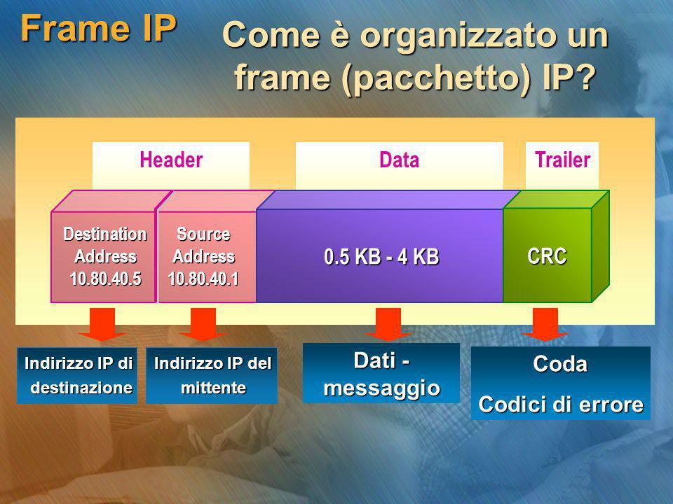 Come è organizzato un frame (pacchetto) IP