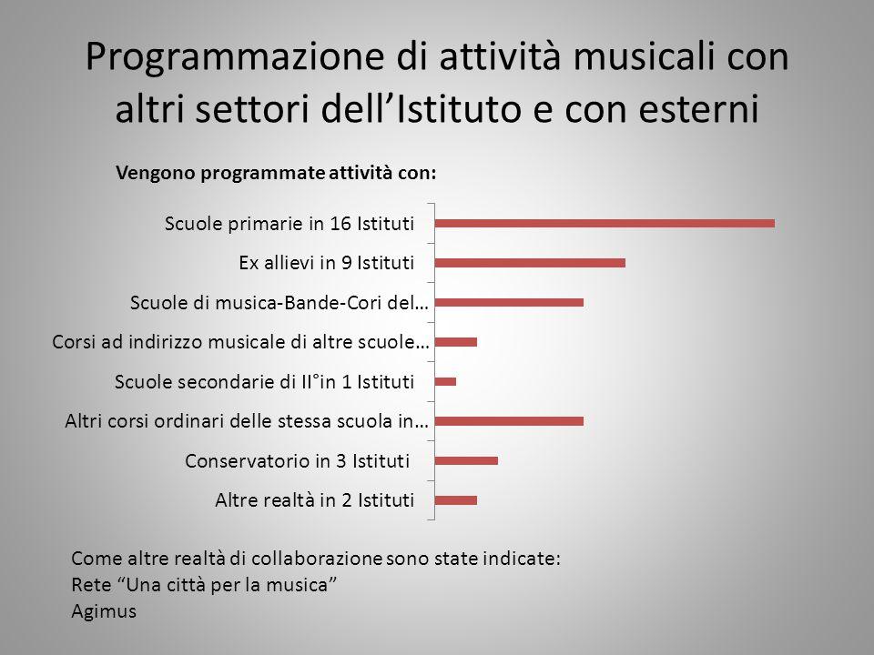 Programmazione di attività musicali con altri settori dell'Istituto e con esterni