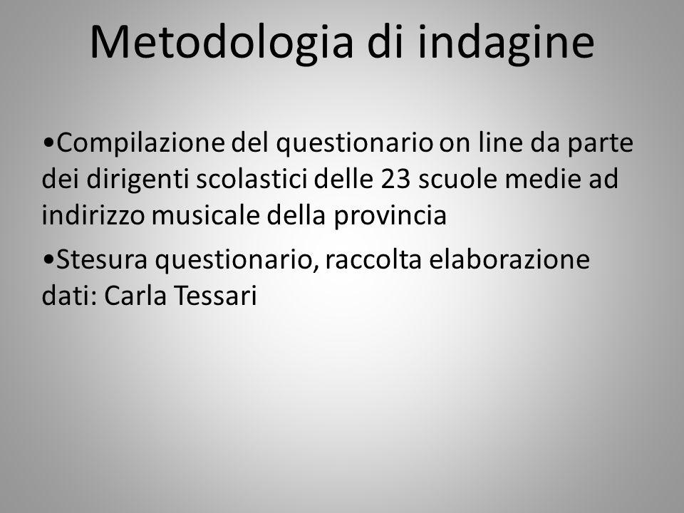 Metodologia di indagine