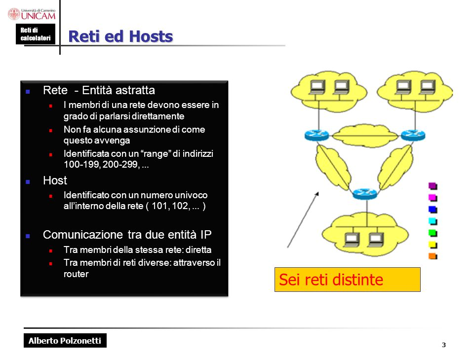 Reti ed Hosts Sei reti distinte Rete - Entità astratta Host