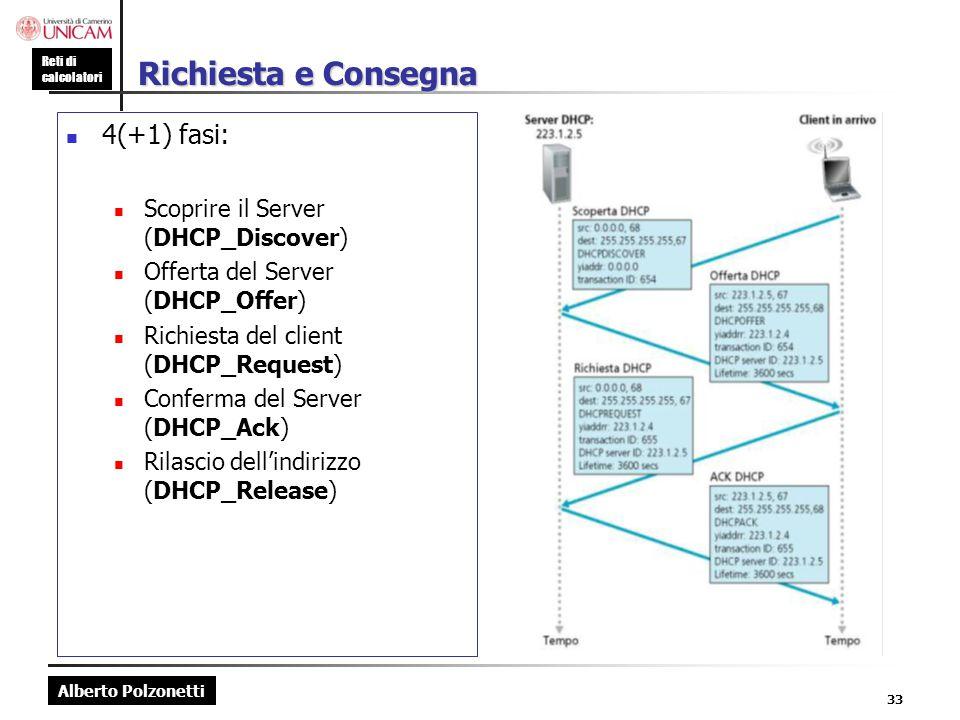 Richiesta e Consegna 4(+1) fasi: Scoprire il Server (DHCP_Discover)