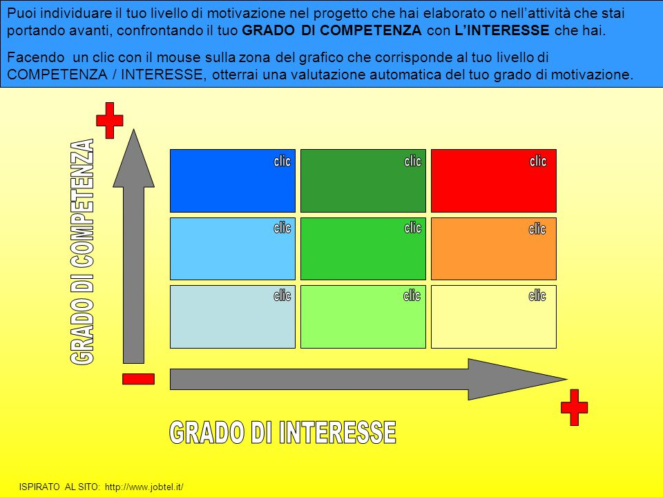 + - + GRADO DI COMPETENZA GRADO DI INTERESSE