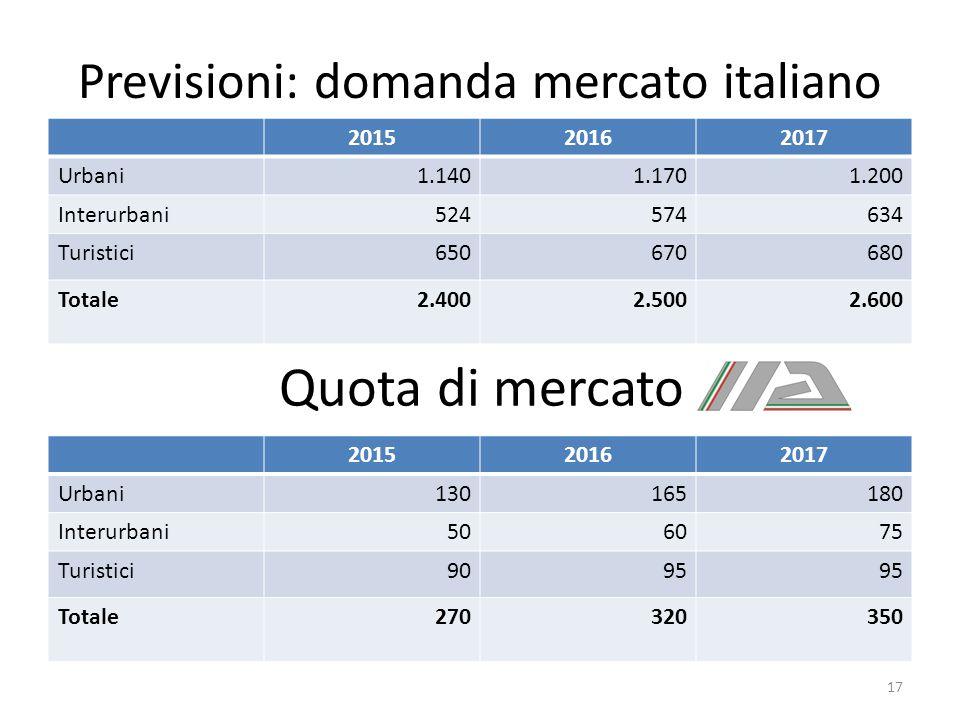 Previsioni: domanda mercato italiano