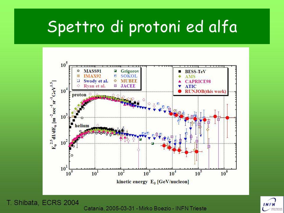 Spettro di protoni ed alfa